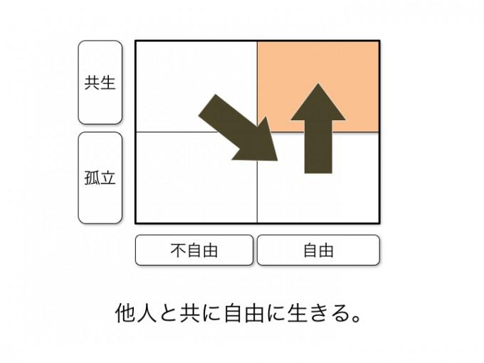 三つの円で関わりを表現